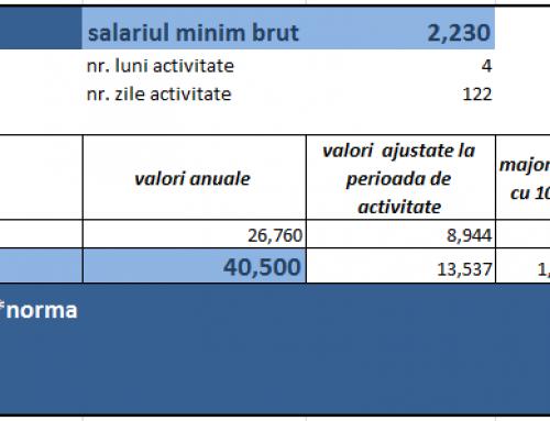 Exemplu (2) – PFA cu norme de venit , fiind angajat la un SRL si avand un angajat – obligatii de plata